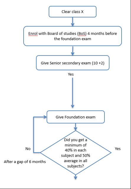 CA course - foundation route