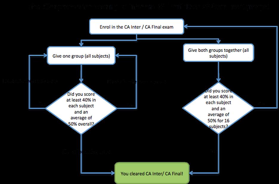 CA Course - CA Final route