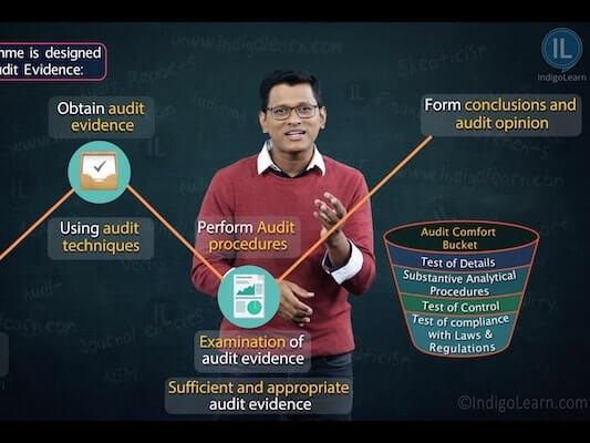 Audit Strategy, Audit Planning and Audit Programme